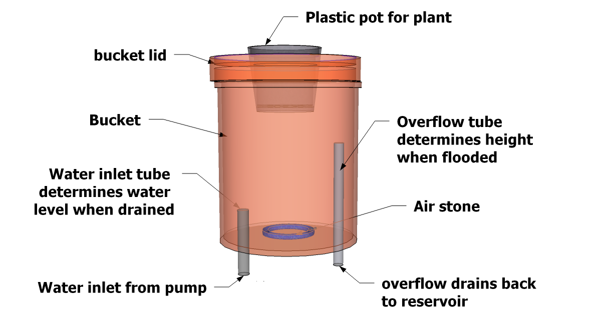 how to make a dwc hydroponic system